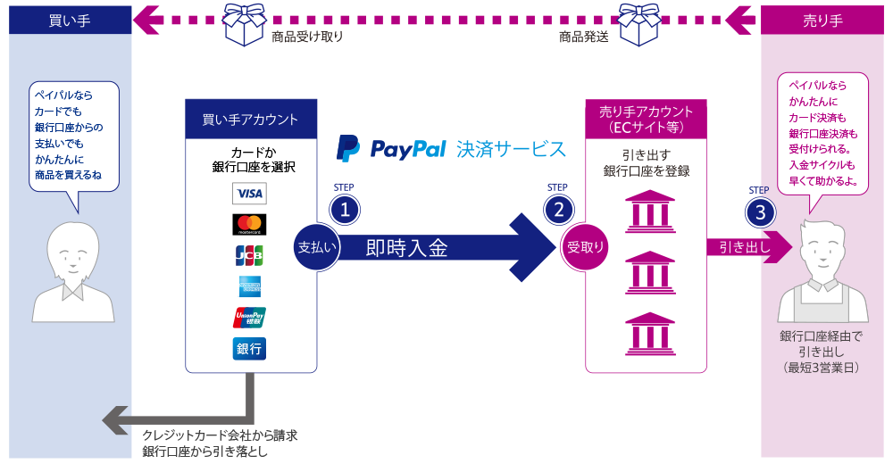 PayPalのしくみ 決済の流れ