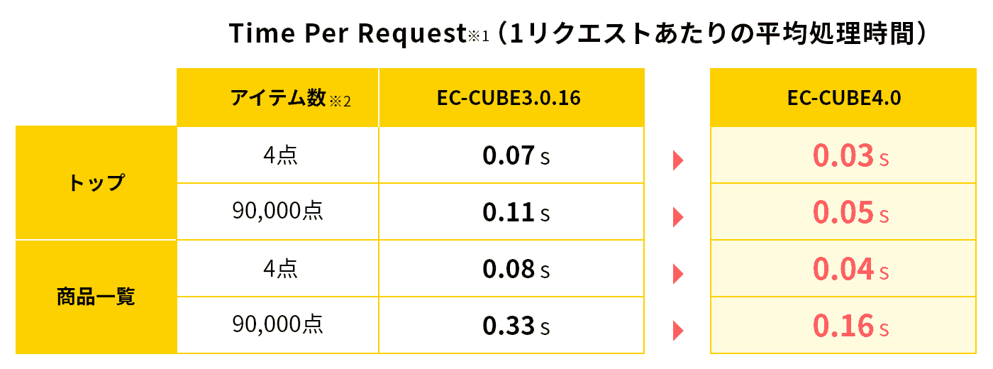 Time Per Request(1リクエストあたりの平均処理時間)